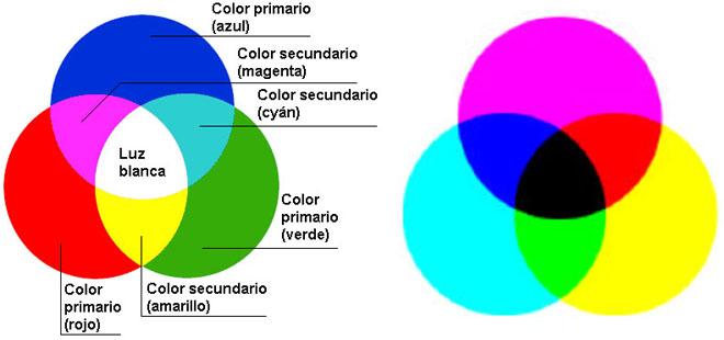 la mayora de los colores que normalmente son mezclas de longitudes de onda que provienen de la absorcin parcial de la luz blanca