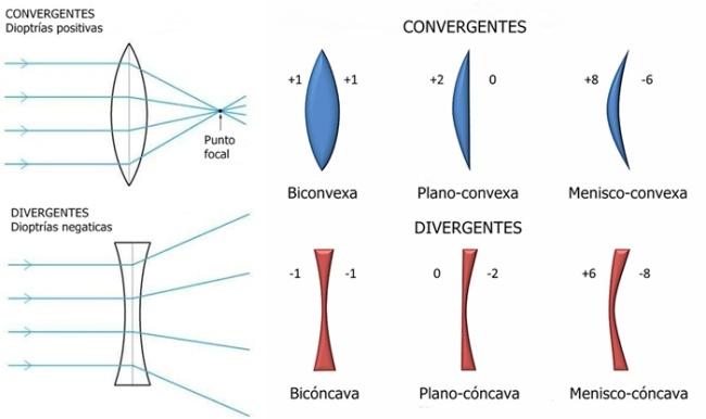 9a1a91c84f Lentes ópticas – Dioptría