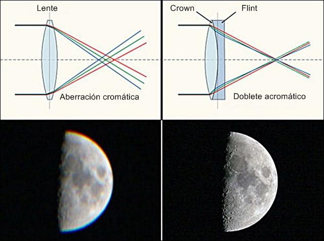 Aberracion Cromatica