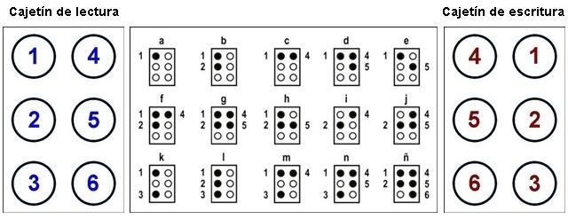 lectura-y-escritura-en-braille