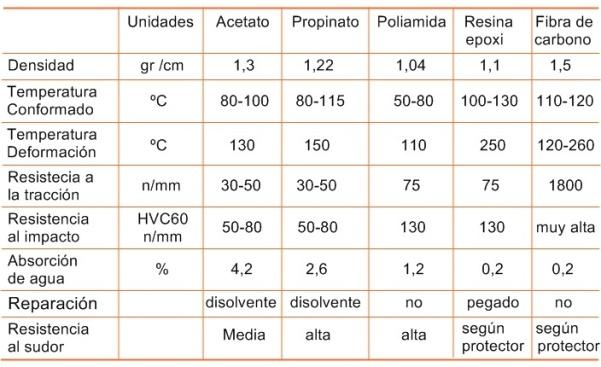 Datos técnicos de los materiales plasticos en la fabricación de monturas