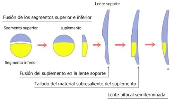 Fabricación_lente bifocal