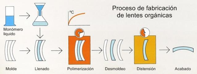 Proceso de orgánicas