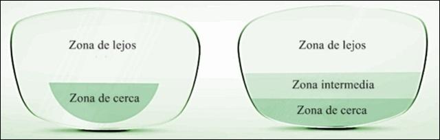 cbc033123f Diferencia entre bifocal_progresivo. Lente bifocal Lente trifocal