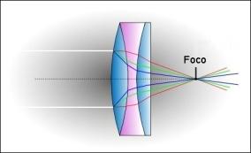 lente-apocromatica