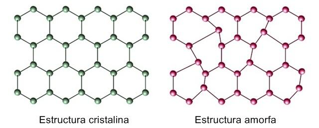 estructura-cristalina-y-amorfa