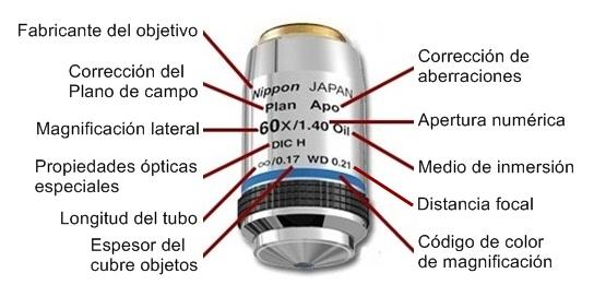 Caracteristicas de objetivo de microscopio