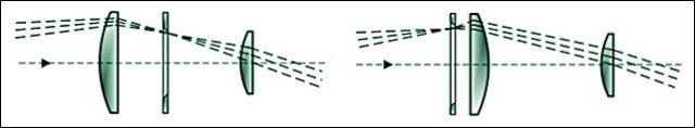 esquema-de-oculares-de-huygens-y-ramsden