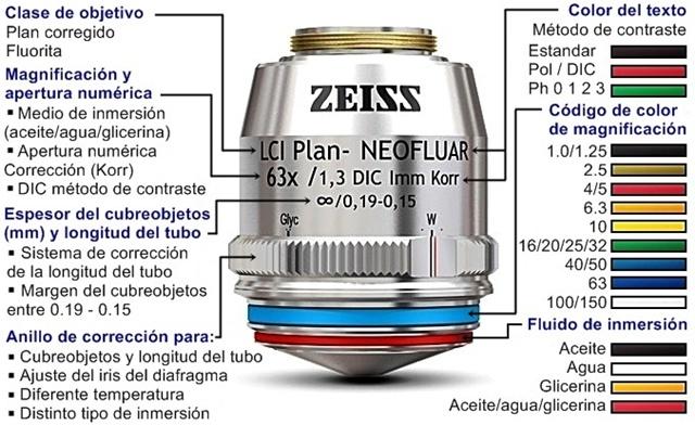 Caracteristicas_objetivos_microscopios