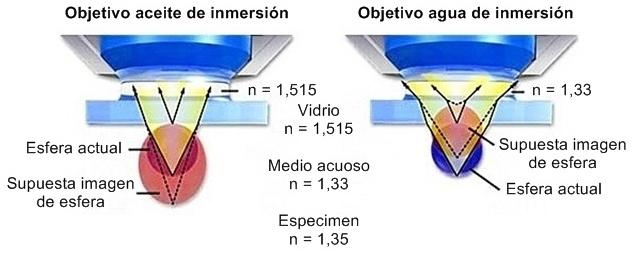 Distorsión de imagen en distintos medios