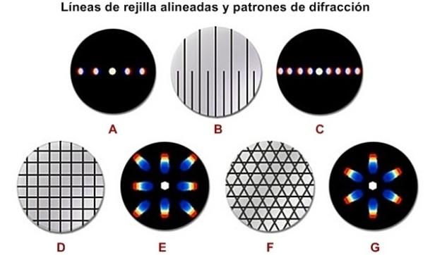 Líneas de rejilla alineadas y patrones de difracción