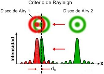 Criterio de Rayleigh