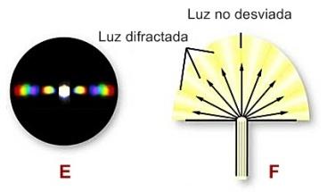 Luz difractada y luz no desviada