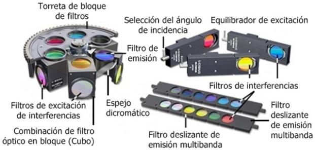 configuración de filtros de fluorescencia