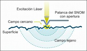 Escaneo de microscopía campo cercano