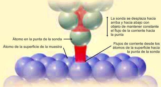 Flujos de átomos en efecto tunel