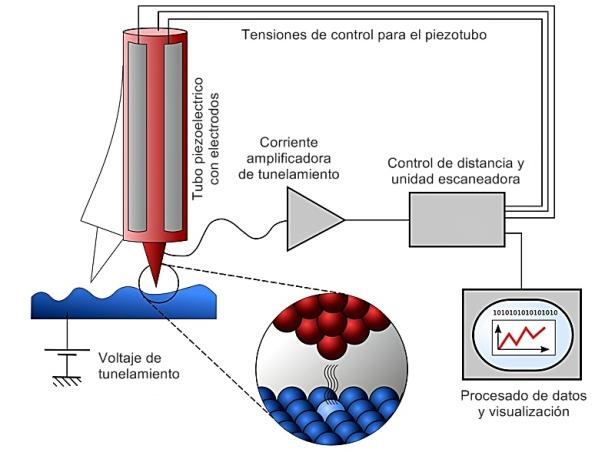 Microscopio de efecto tunel