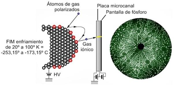 Principio del campo iónizado en microscopio FIM