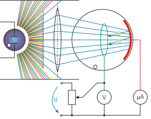 efecto fotoeléctrico
