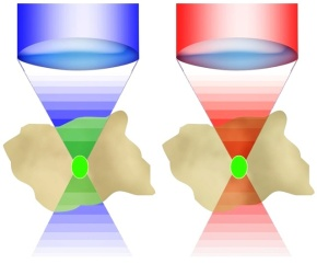 Esquema de excitación de fluorescencia