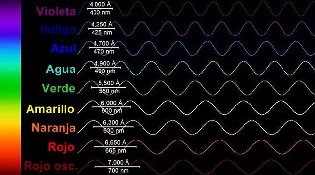 longitud de onda de colores