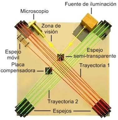 Mesa óptica usada por Michelson y Morley para su experimento