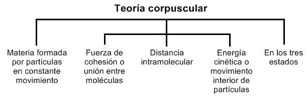 Teoría corpuscular